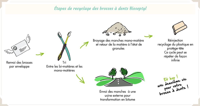 Recyclage des brosses à dents Bioseptyl